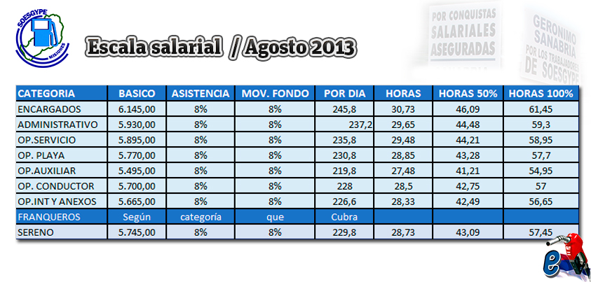 soesgype-misiones-escala-salarial-agostol-acuerdo-julio-2013