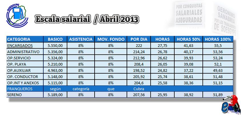 soesgype-misiones-escala-salarial-retroactiva-abril-acuerdo-julio-2013