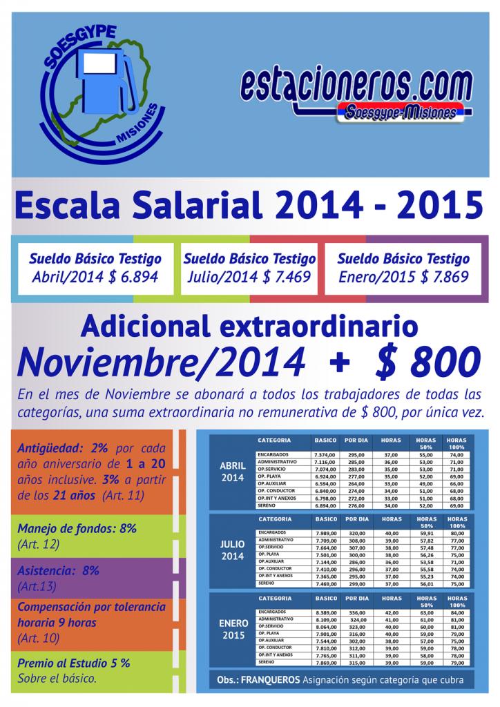 ACUERDO SALARIAL SOESGYPE MISIONES FECRA - ABRIL 2014 a ENERO 2015
