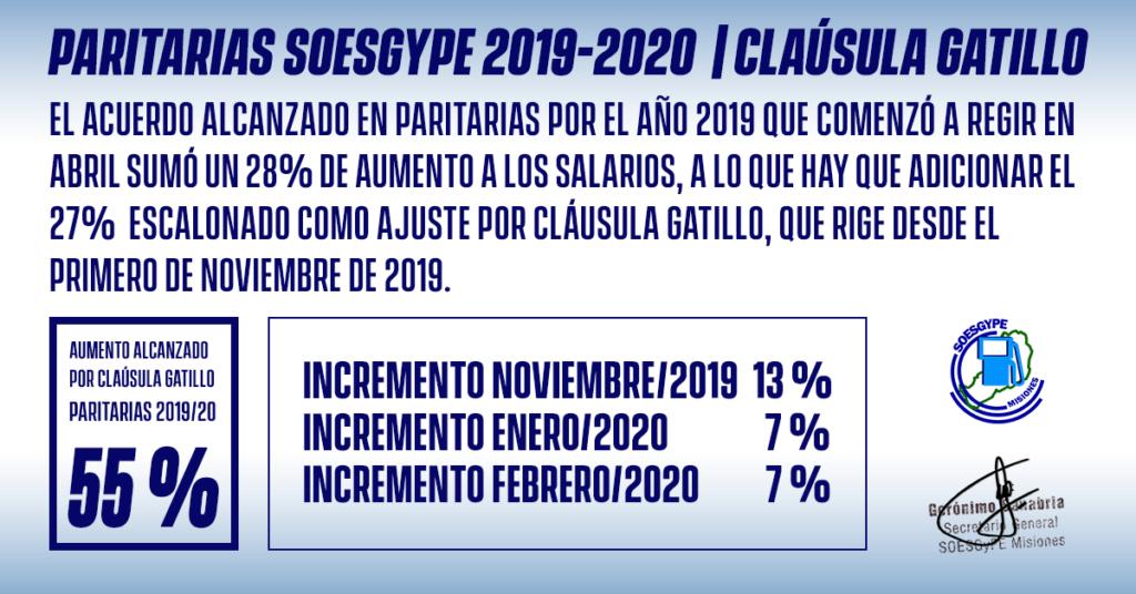 Nuevo incremento salarial del 27% para los trabajadores estacioneros del SOESGyPE Misiones. Sumado al 28% alcanzado en el primer semestre, la recomposición salarial interanual fue del 55%